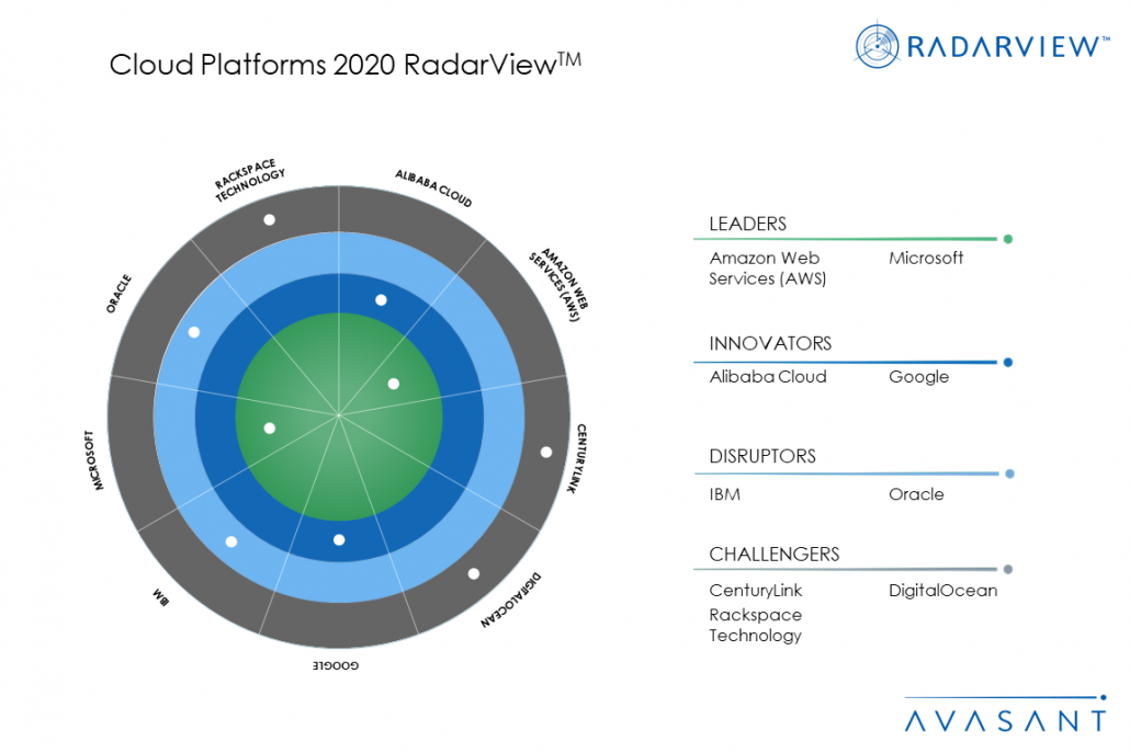 MoneyShot Cloud Platforms2020 1030x687 - Cloud Platforms 2020 RadarView™