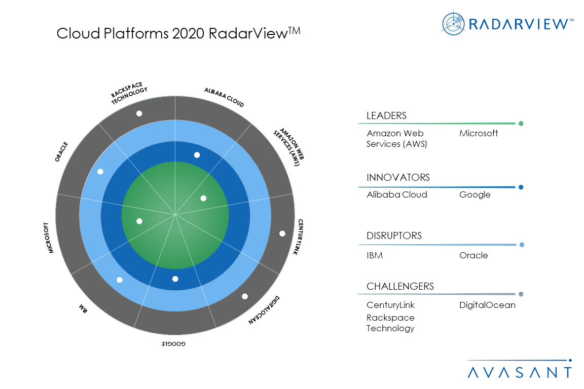 MoneyShot Cloud Platforms2020 - Cloud Platforms 2020 RadarView™