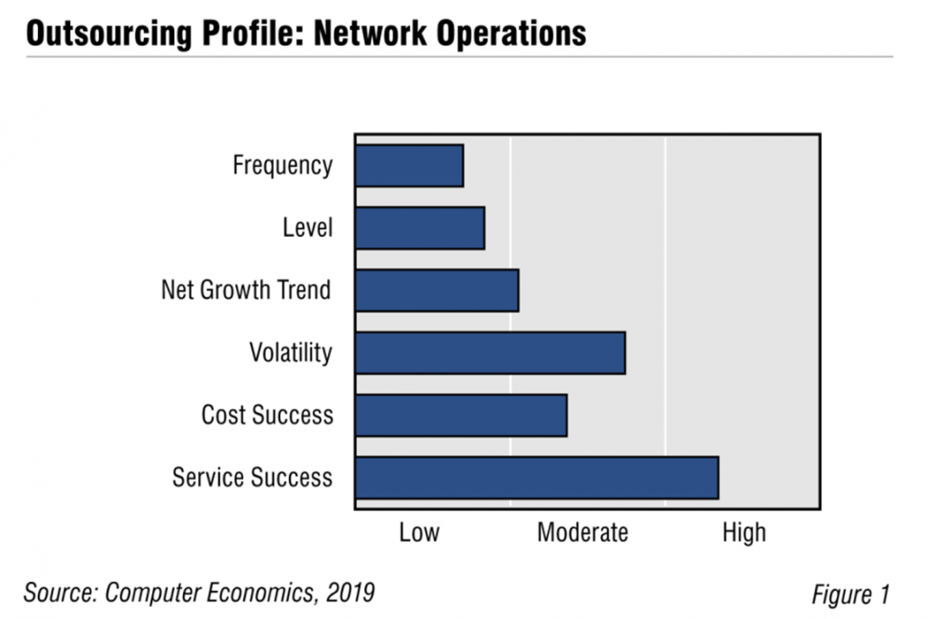 NetworkOps Fig1 1030x687 - Network Outsourcing Flat Despite Positive Customer Experience