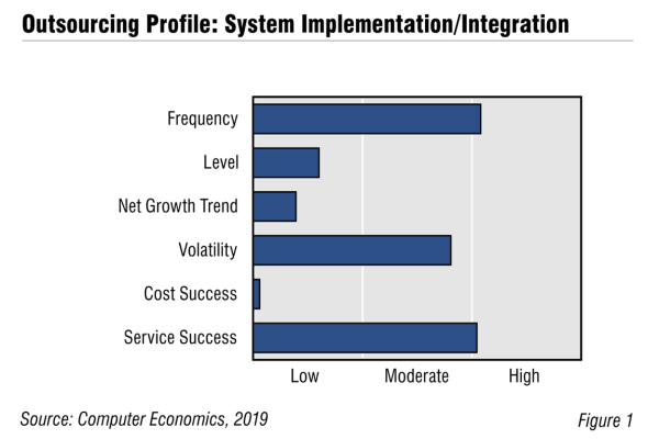 SIFig1 600x400 - System Implementation/Integration Outsourcing Trends and Customer Experience 2019