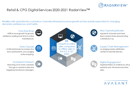Additional Image1 retailcpg 450x300 - Retail & CPG Digital Services 2020-2021 RadarView™