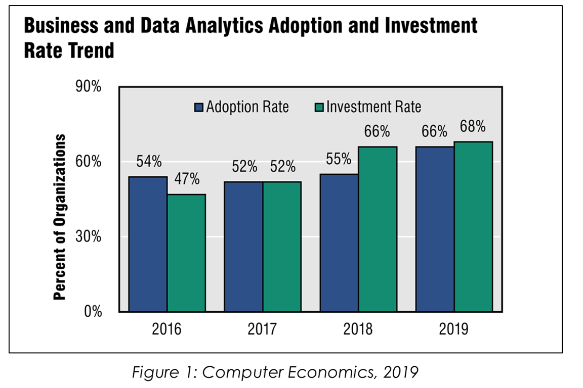 BusinessDataAnalytics - Are TELCOS Ready To Go Head-to-Head With System Integrators?