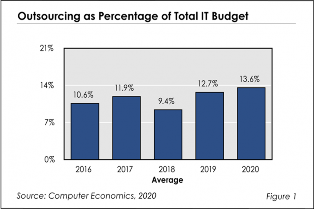Fig1IToutsourcingstatsRB 1030x687 - What's Behind the Five-Year Upward Trend in IT Outsourcing?