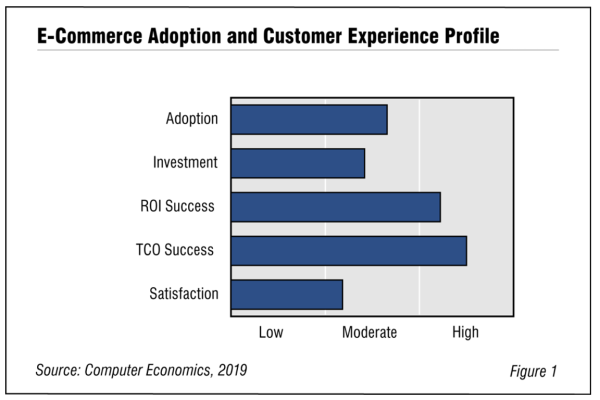 Fig1 eCommadopt Rb 600x400 - E-Commerce Adoption Trends and Customer Experience 2020