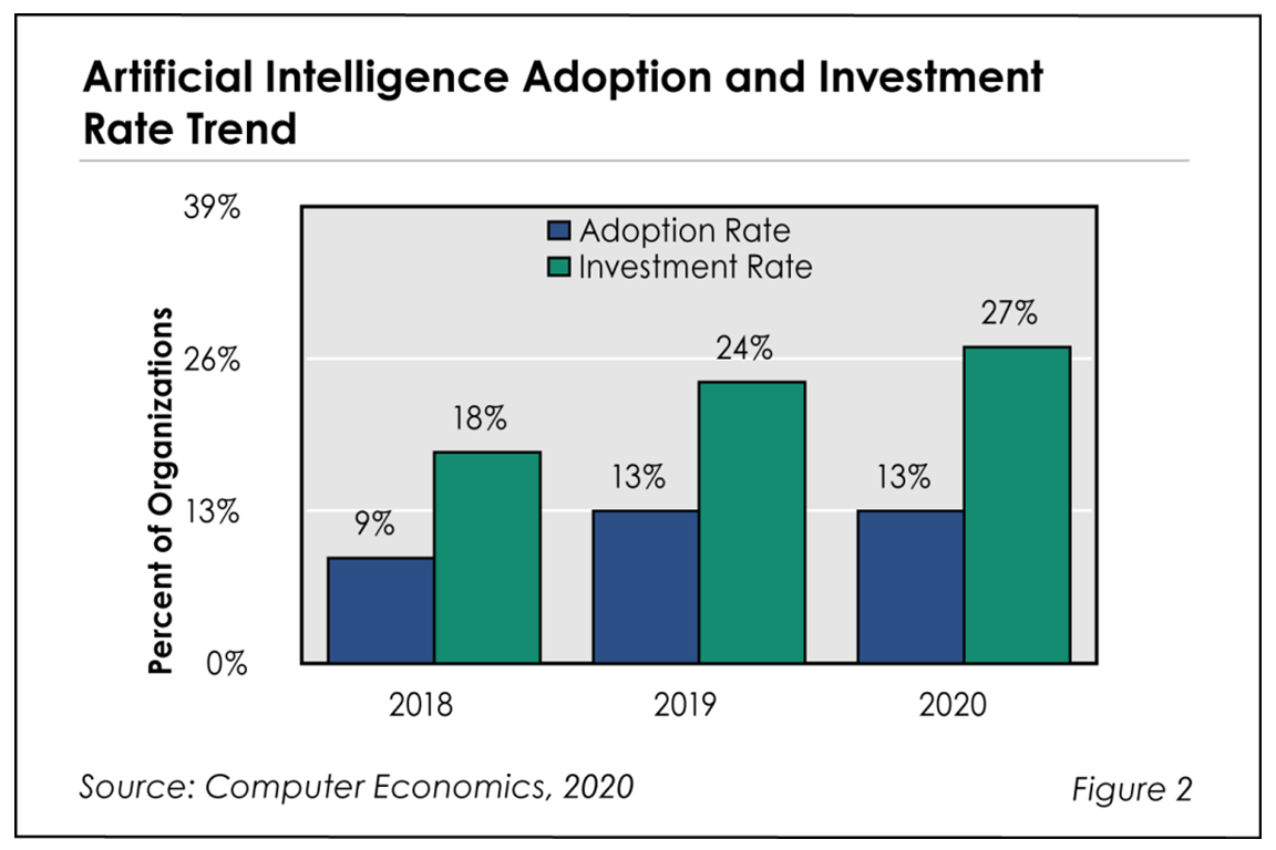 Fig2 AI Finding RB - IaaS Adoption Trends and Customer Experience 2020