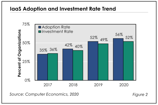 Fig2 IaaStrends RB 600x400 - IaaS Adoption Trends and Customer Experience 2020