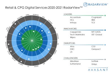Moneyshot RetailCPG 450x300 - Retail & CPG Digital Services 2020-2021 RadarView™