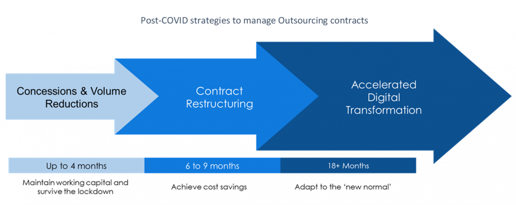 Post covid outsourcing 1030x409 - Strategies for Managing Outsourcing Spend in the Post-COVID World