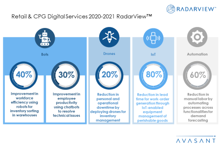 RVAdditional Image2 retailcpg 450x300 - Retail & CPG Digital Services 2020-2021 RadarView™