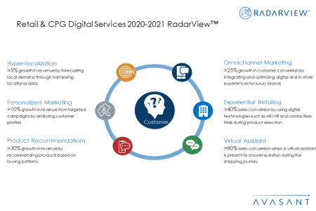 RVAdditional Image3 retailcpg 450x300 - Retail & CPG Digital Services 2020-2021 RadarView™
