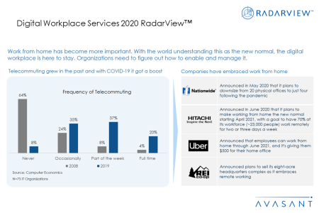 AdditionalImage1 Digitalworkplace2020 450x300 - Digital Workplace Services 2020 RadarView™