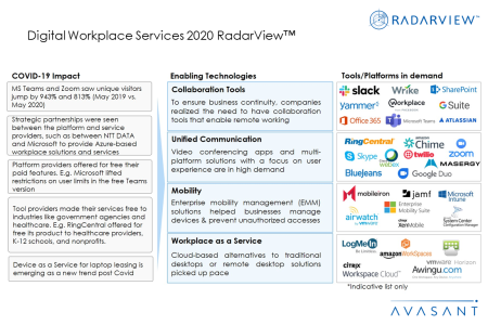 AdditionalImages2 Digitalworkplace2020 450x300 - Digital Workplace Services 2020 RadarView™