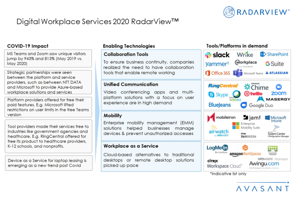 AdditionalImages2 Digitalworkplace2020 600x400 - Digital Workplace Services 2020 RadarView™