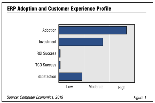 Fig1 ERP Adoption 600x400 - ERP Adoption Trends and Customer Experience 2019