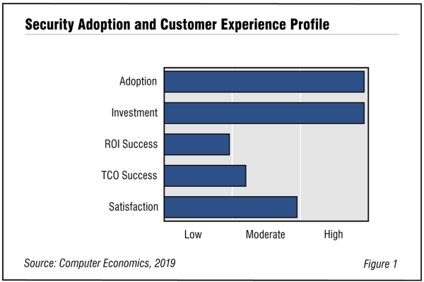 Fig1 IT Security 600x400 - IT Security Technology Adoption Trends and Customer Experience 2020