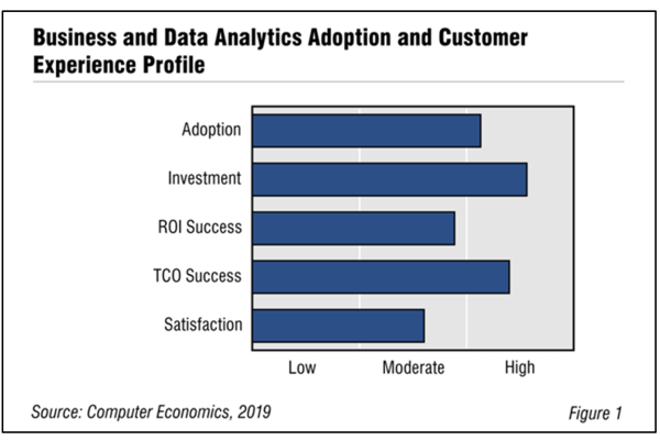 Fig1Businessdataanalytics 600x400 - Business and Data Analytics Adoption Trends and Customer Experience 2019