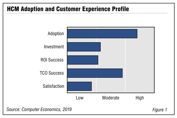 Fig1HCM 600x400 - HCM Adoption Trends and Customer Experience 2019