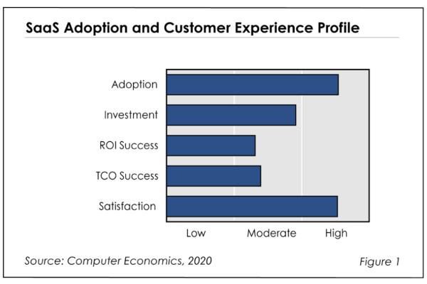Fig1SaasAdoption 600x400 - SaaS Adoption Trends and Customer Experience 2020