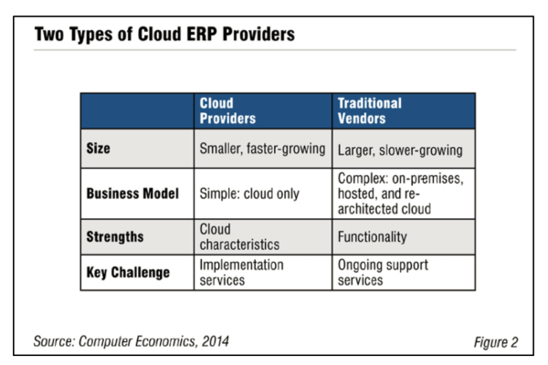 Fig2CloudERP2014 600x400 - Understanding Cloud ERP Buyers and Providers