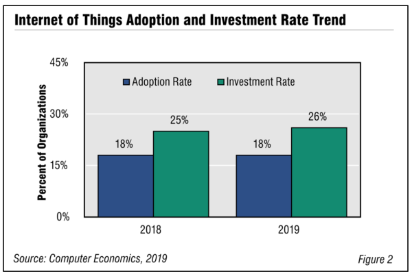Fig2IOT Adoption 600x400 - Internet of Things Adoption Trends and Customer Experience 2019