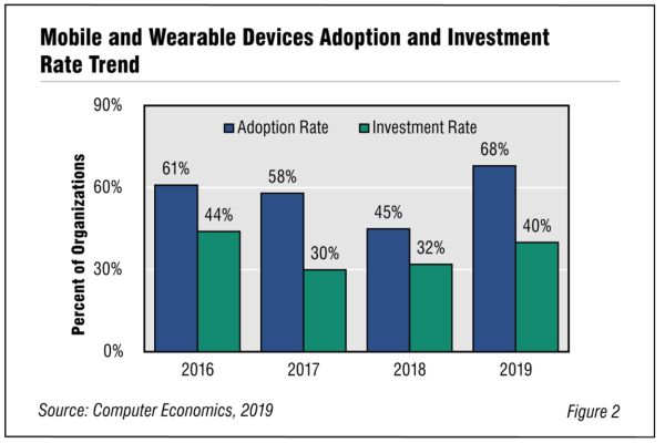 Fig2Mobileapp 600x400 - Mobile and Wearable Devices Adoption Trends and Customer Experience 2019