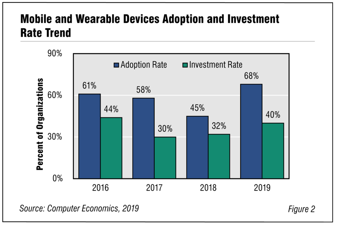 Fig2Mobileapp - Mobile and Wearable Devices Adoption Trends and Customer Experience 2019