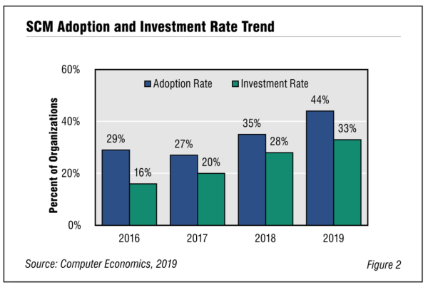 Fig2SCMadoption 600x400 - Supply Chain Management Adoption Trends and Customer Experience 2019