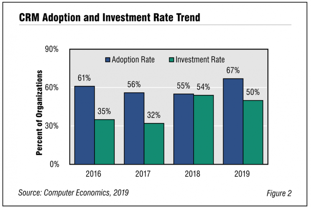 Fig2 CRMtechtrends2019 rb 1030x687 - CRM Adoption Takes a Great Leap Forward