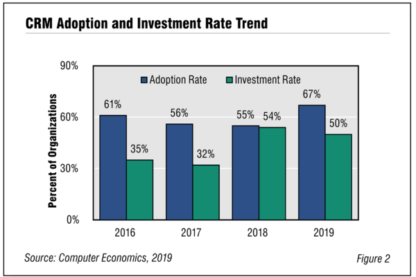 Fig2 CRMtechtrends2019 rb 600x400 - Research Reports