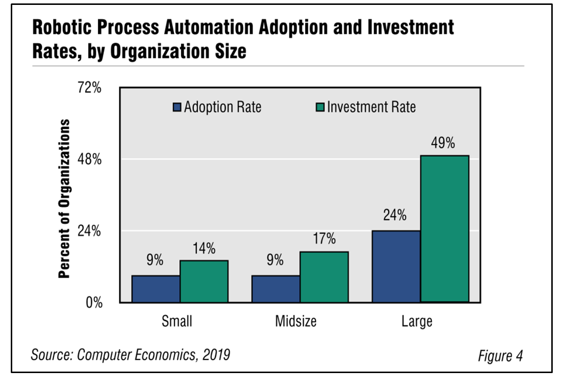 Fig4RPA - Reality Check: How to Reshape your IT Organization-A CIO Perspective