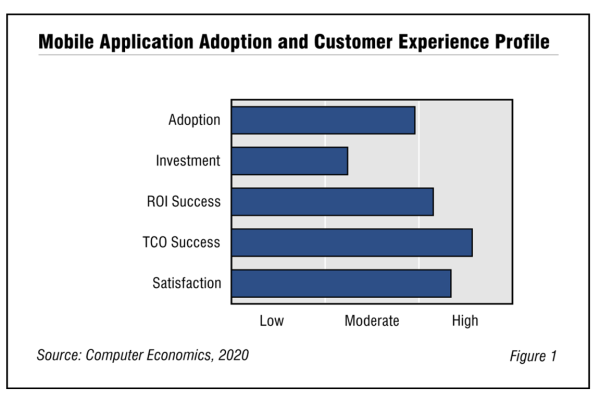 MobileAppFig1 600x400 - Mobile App Adoption and Customer Experience 2020