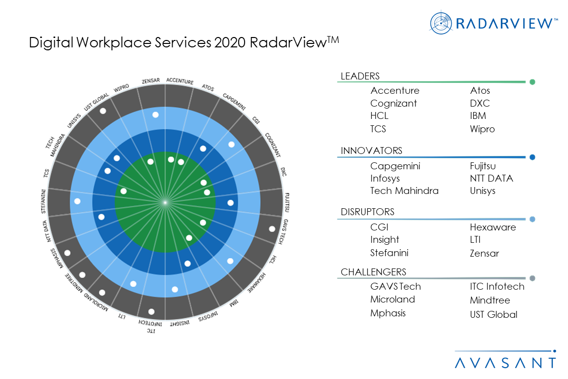 Moneyshot digitalworkservices2020 - RETAIL & CPG DIGITAL SERVICES 2020-2021 RADARVIEW™
