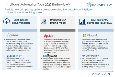 Additional Image3 IAtools2020 450x300 - Intelligent Automation Tools 2020 RadarView™