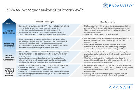 Additional Image4 SD WAN2020 450x300 - SD-WAN Managed Services 2020 RadarView™