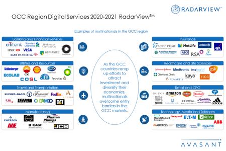 Additional Image4 GCC2020 450x300 - GCC Region Digital Services 2020-2021 RadarView™