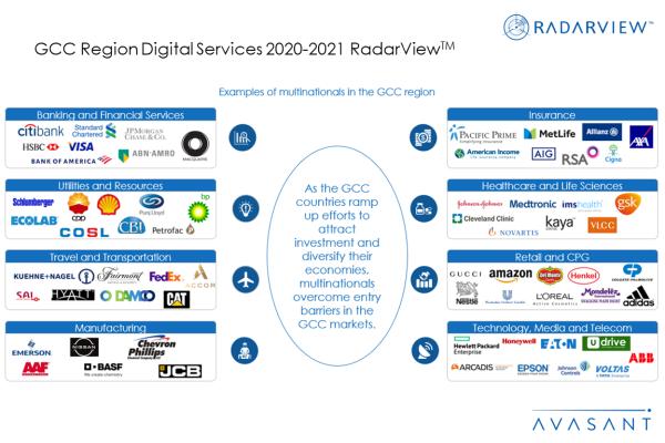 Additional Image4 GCC2020 600x400 - GCC Region Digital Services 2020-2021 RadarView™