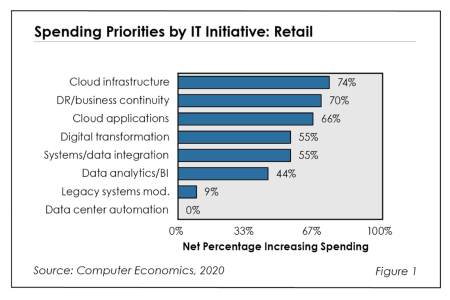 Fig1RB RetailITSpending 450x300 - Retail IT Spending Needed for Digital Transformation