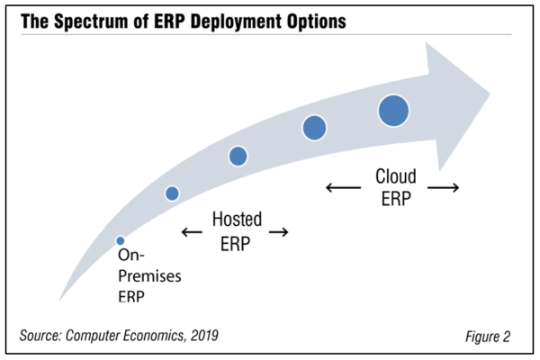 Fig2CloudandHostedERP RB 600x400 - The Differences Between Cloud and Hosted ERP, and Why They Matter