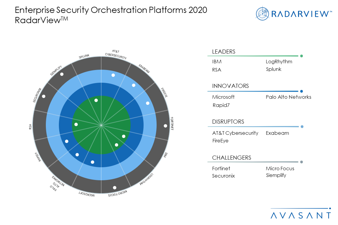 Figure 1 - Enterprise Security Orchestration Platforms – Gravitating Towards AI-Enabled Tools and Contextual Indicators