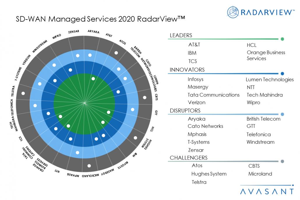 MoneyShotSD WAN2020 1030x687 - SD-WAN Modernizing Complex Networks, Driving Business Agility