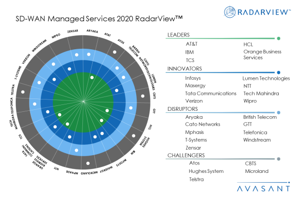 MoneyShotSD WAN2020 600x400 - SD-WAN Managed Services 2020 RadarView™