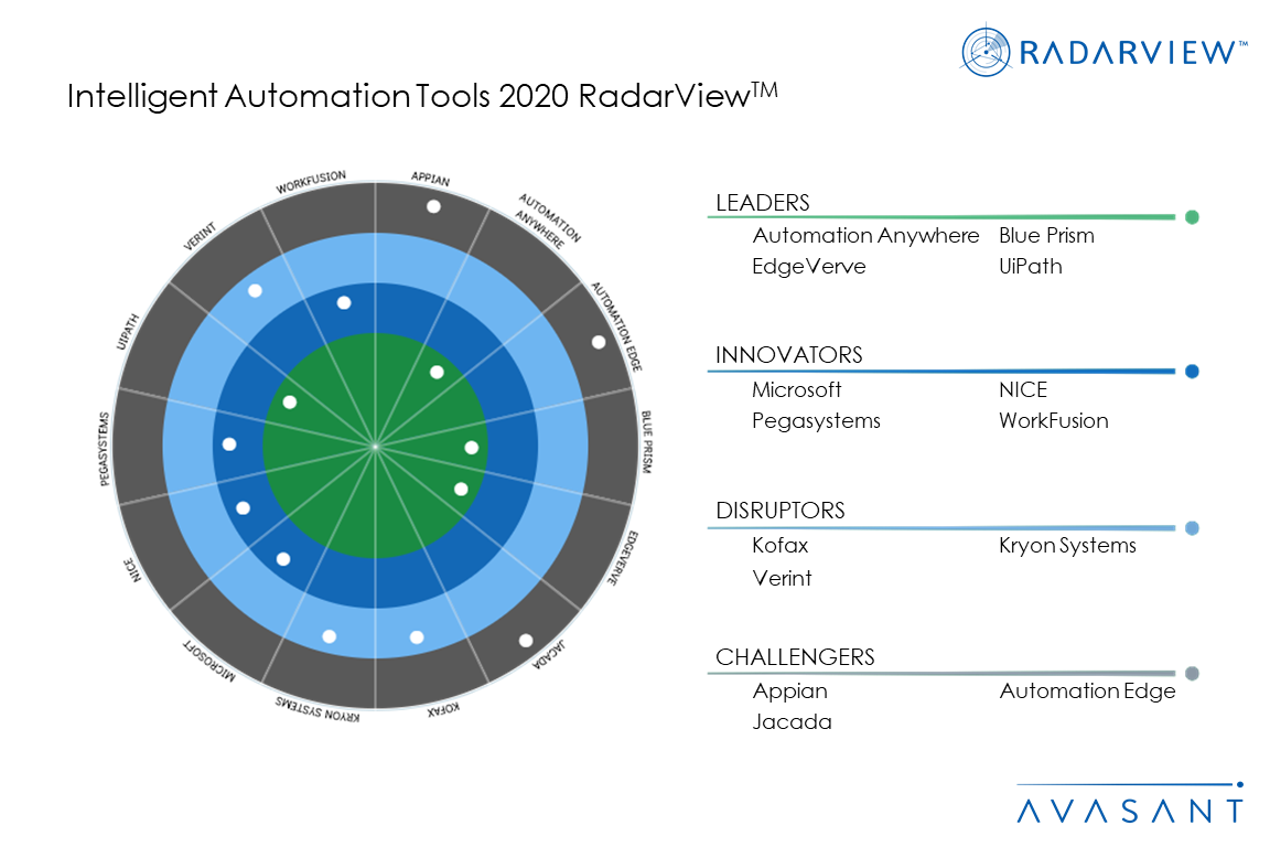 MoneyShot IA Tools2020 - Financial Management Suites 2020 RadarView™