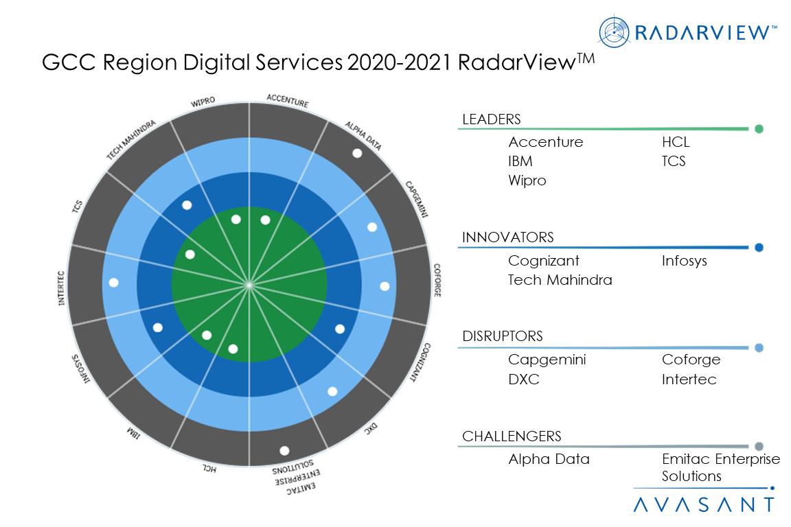 Moneyshot GCC2020 - GCC Region Digital Services 2020-2021 RadarView™