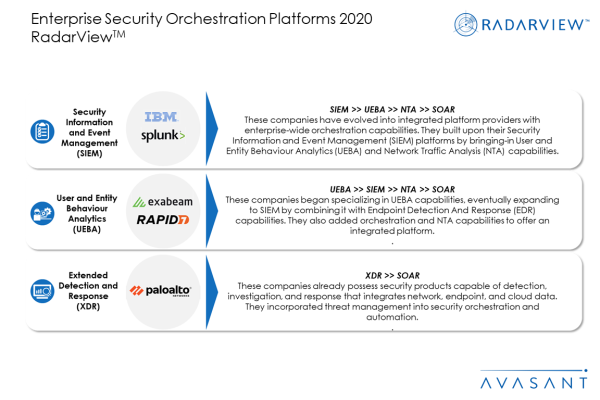 Slide1 3 600x400 - Enterprise Security Orchestration Platforms 2020 RadarView™