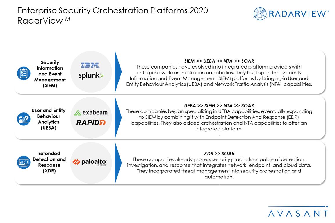 Slide1 3 - Enterprise Security Orchestration Platforms 2020 RadarView™