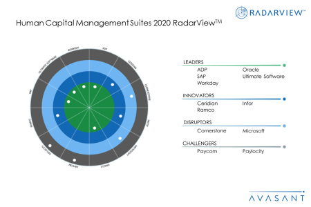 Slide1 5 450x300 - Human Capital Management Suites 2020 RadarView™