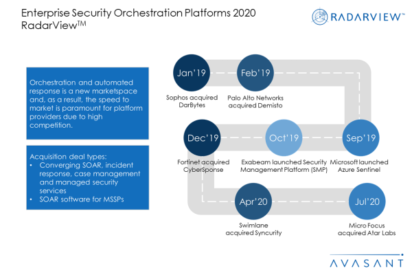 Slide2 1 600x400 - Enterprise Security Orchestration Platforms 2020 RadarView™