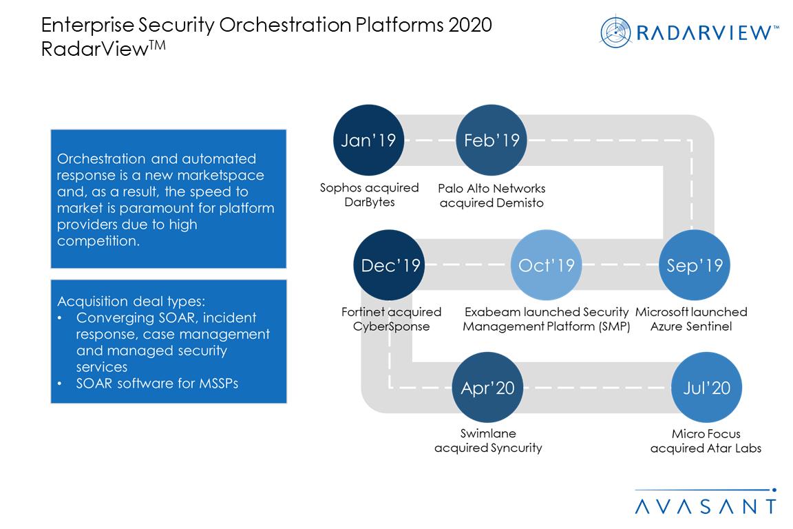 Slide2 1 - Enterprise Security Orchestration Platforms 2020 RadarView™