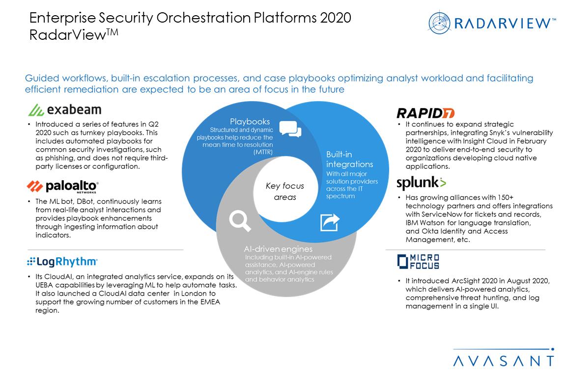 Slide3 1 - Enterprise Security Orchestration Platforms 2020 RadarView™