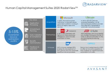 Slide3 2 450x300 - Human Capital Management Suites 2020 RadarView™